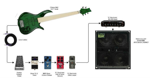 Bass Gear Diagrams - Bass Guitar Rocks
